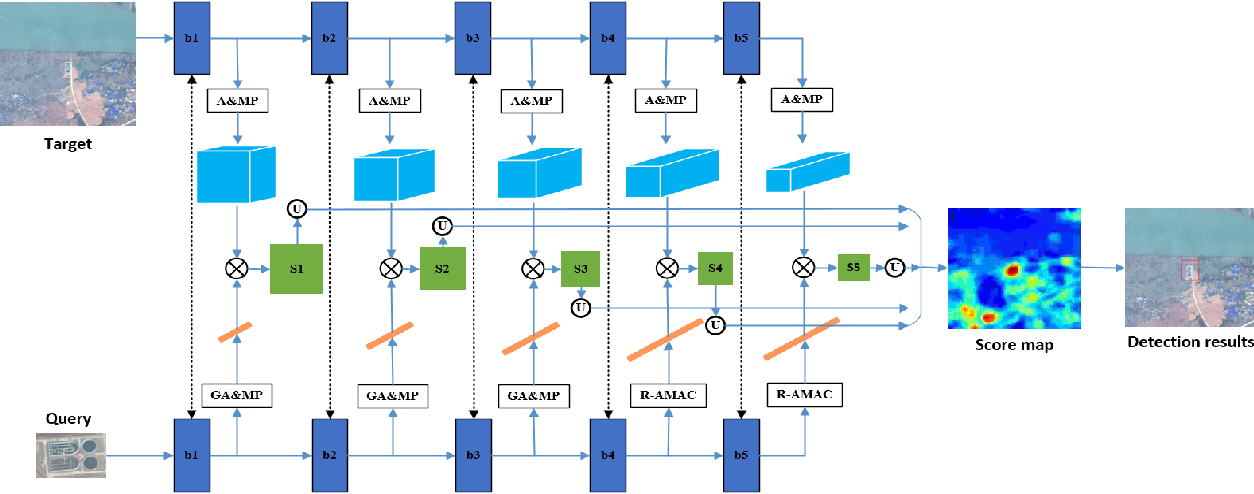 Figure 1 for A Training-free, One-shot Detection Framework For Geospatial Objects In Remote Sensing Images