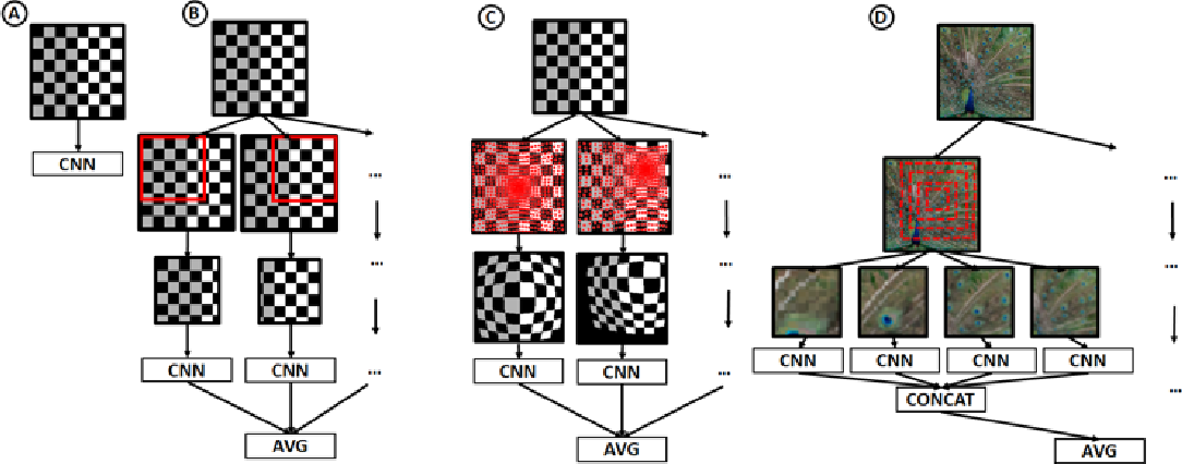 Figure 3 for Biologically Inspired Mechanisms for Adversarial Robustness