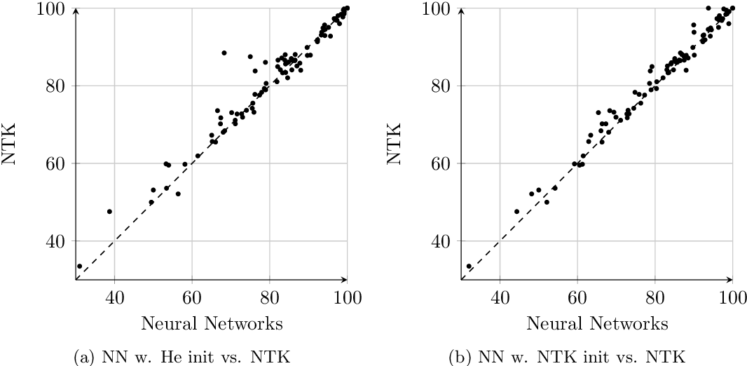 Figure 3 for Harnessing the Power of Infinitely Wide Deep Nets on Small-data Tasks