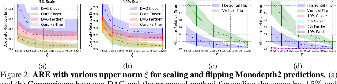 Figure 3 for Targeted Adversarial Perturbations for Monocular Depth Prediction