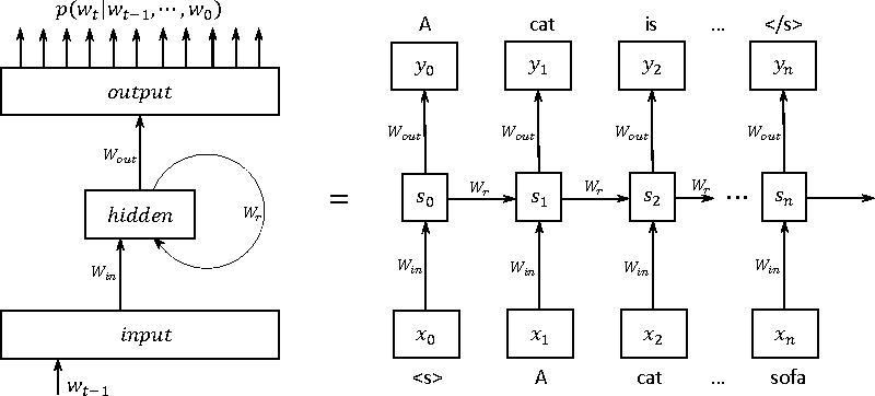 Figure 1 for BlackOut: Speeding up Recurrent Neural Network Language Models With Very Large Vocabularies