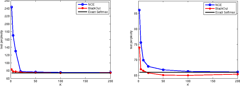 Figure 3 for BlackOut: Speeding up Recurrent Neural Network Language Models With Very Large Vocabularies