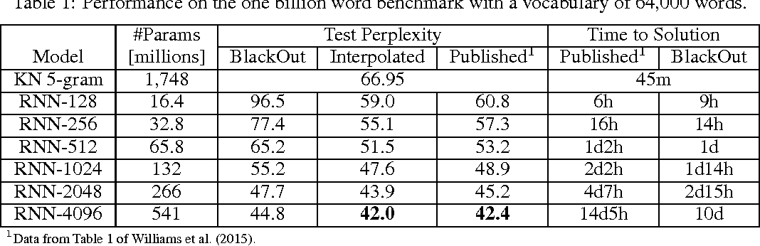 Figure 2 for BlackOut: Speeding up Recurrent Neural Network Language Models With Very Large Vocabularies