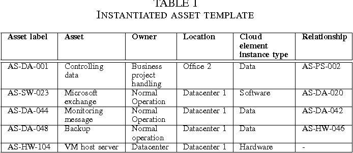 Table I from Pattern-based and ISO 27001 compliant risk analysis for