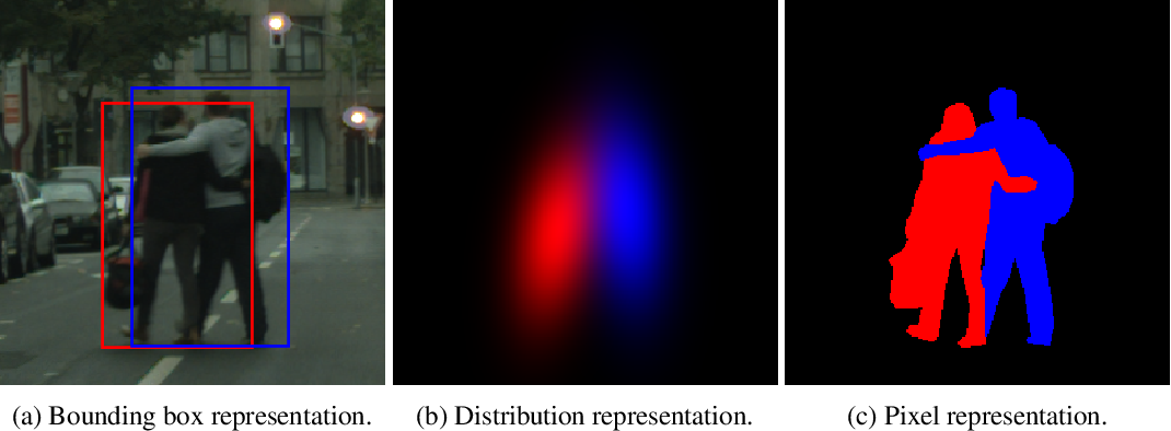 Figure 1 for Object as Distribution