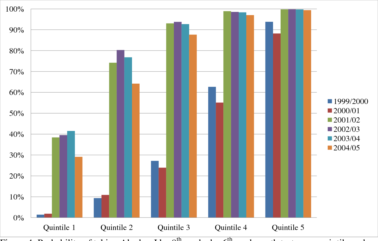 Figure 4 from The Aftermath of Accelerating Algebra: Evidence from a