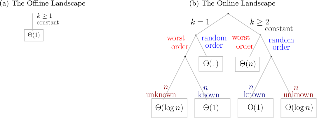 Figure 1 for Unexpected Effects of Online K-means Clustering