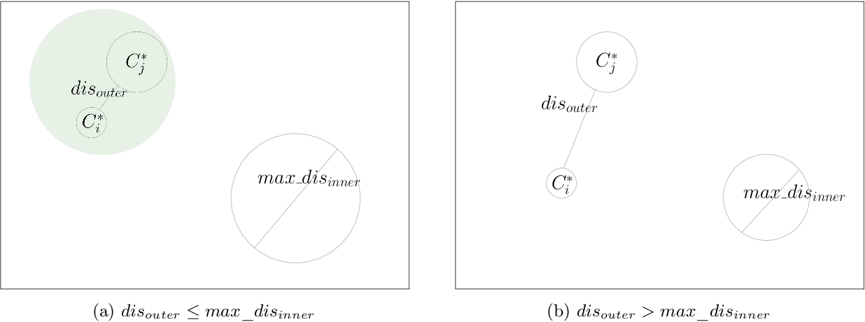 Figure 3 for Unexpected Effects of Online K-means Clustering