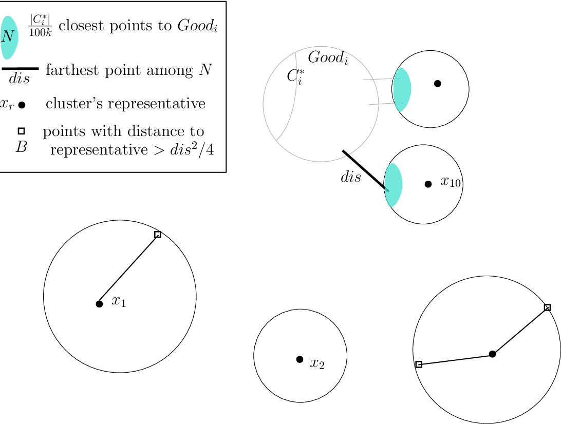 Figure 4 for Unexpected Effects of Online K-means Clustering