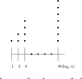 Figure 2 for Unexpected Effects of Online K-means Clustering