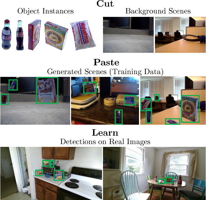 Figure 1 for Cut, Paste and Learn: Surprisingly Easy Synthesis for Instance Detection