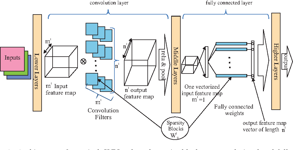 Figure 1 for Alternating Direction Method of Multipliers for Sparse Convolutional Neural Networks