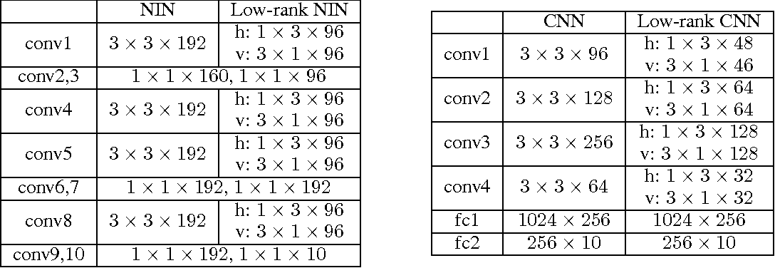 Figure 2 for Alternating Direction Method of Multipliers for Sparse Convolutional Neural Networks