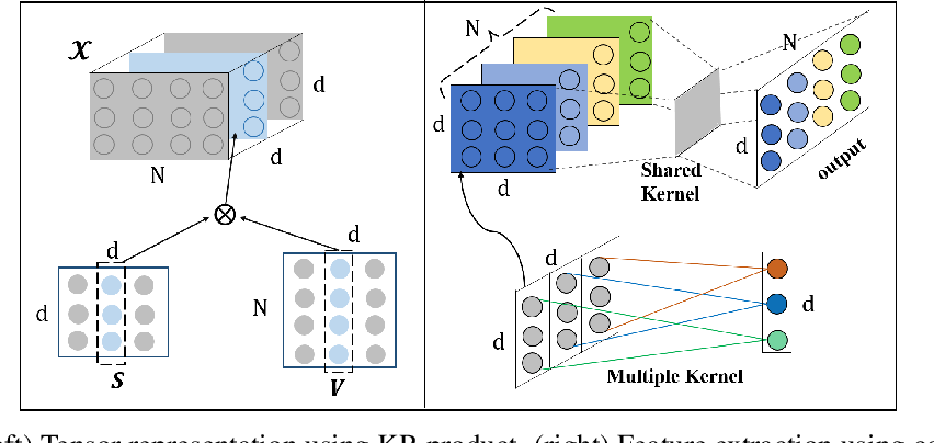 Figure 1 for TensorCoder: Dimension-Wise Attention via Tensor Representation for Natural Language Modeling