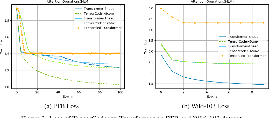 Figure 4 for TensorCoder: Dimension-Wise Attention via Tensor Representation for Natural Language Modeling