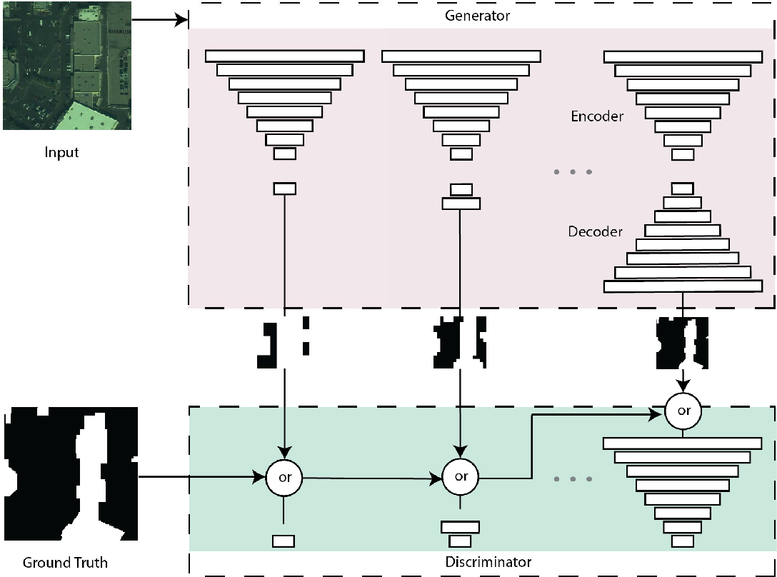 Figure 3 for Progressively Growing Generative Adversarial Networks for High Resolution Semantic Segmentation of Satellite Images