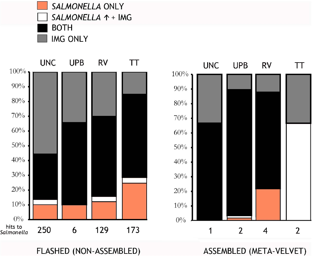 Figure 7. Results of the IMG pipeline assigning reads to either only Salmonella (Salmonella Only, orange), both Salmonella and the other database but with greater confidence to the former (Salmonella q + IMG, white), both databases with equal confidence (both, black), or the other database only (IMG Only, grey) for a) flashed and b) Meta-Velvetg reads. doi:10.1371/journal.pone.0073079.g007