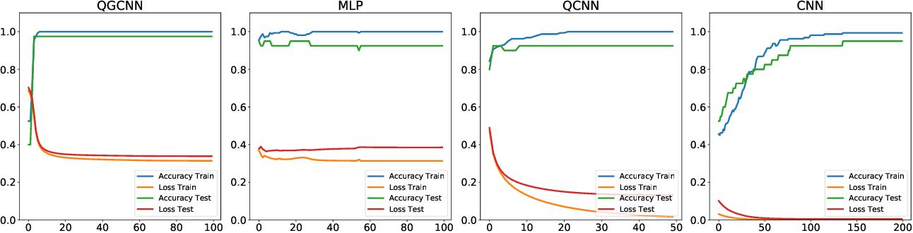 Figure 3 for Hybrid Quantum-Classical Graph Convolutional Network