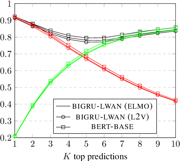 Figure 4 for Large-Scale Multi-Label Text Classification on EU Legislation