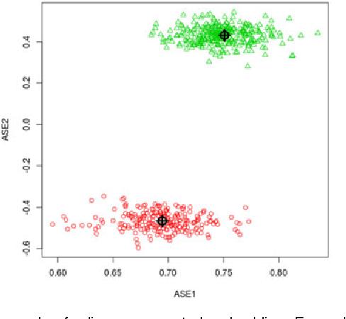 Figure 1 for Robust Vertex Classification