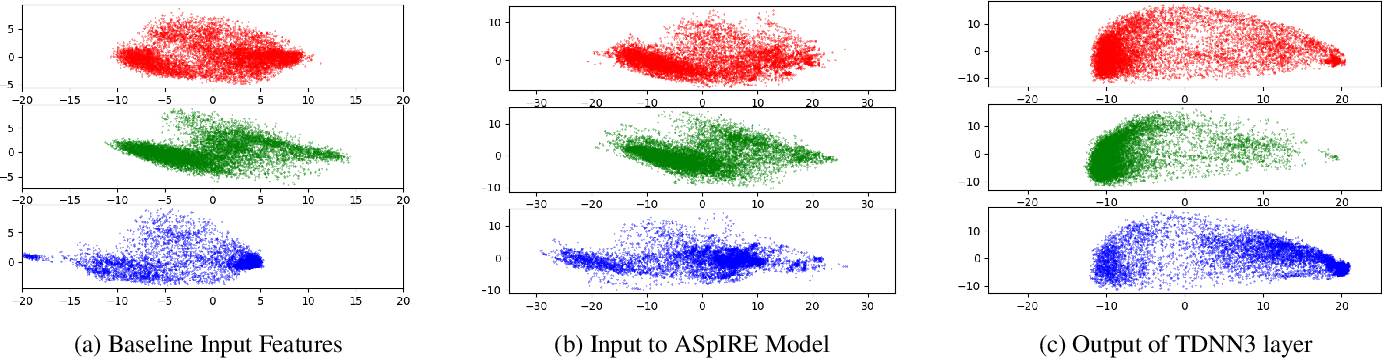 Figure 2 for Domain Robust Feature Extraction for Rapid Low Resource ASR Development