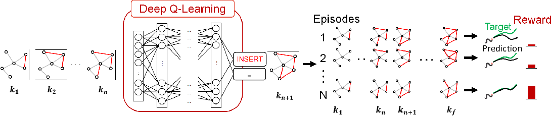 Figure 2 for Deep Reinforcement Learning for Neural Control