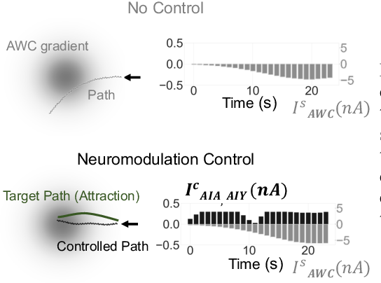 Figure 3 for Deep Reinforcement Learning for Neural Control