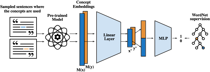 Figure 1 for Inspecting the concept knowledge graph encoded by modern language models