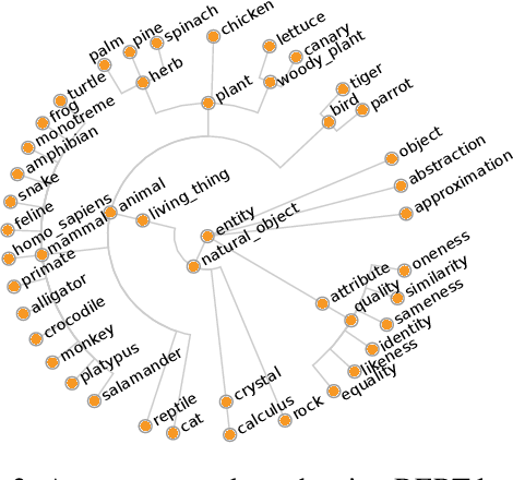 Figure 3 for Inspecting the concept knowledge graph encoded by modern language models