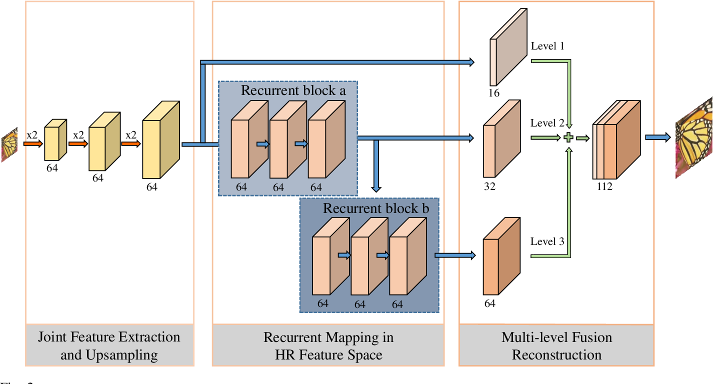 Figure 3 for DRFN: Deep Recurrent Fusion Network for Single-Image Super-Resolution with Large Factors