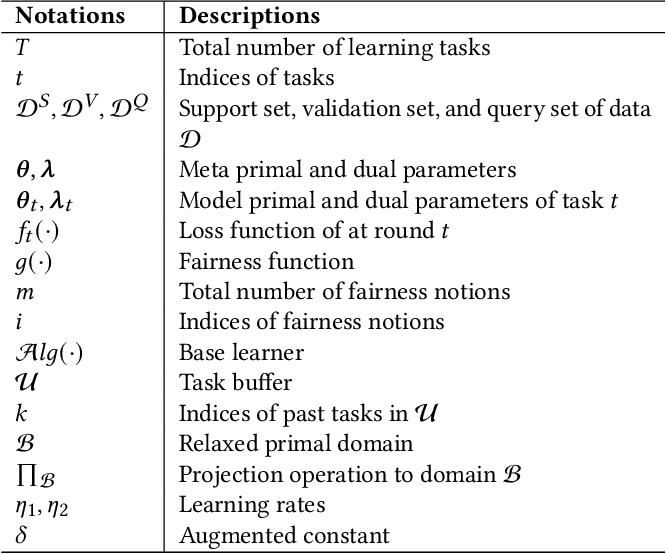 Figure 1 for Fairness-Aware Online Meta-learning