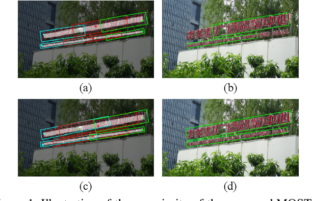 Figure 1 for MOST: A Multi-Oriented Scene Text Detector with Localization Refinement