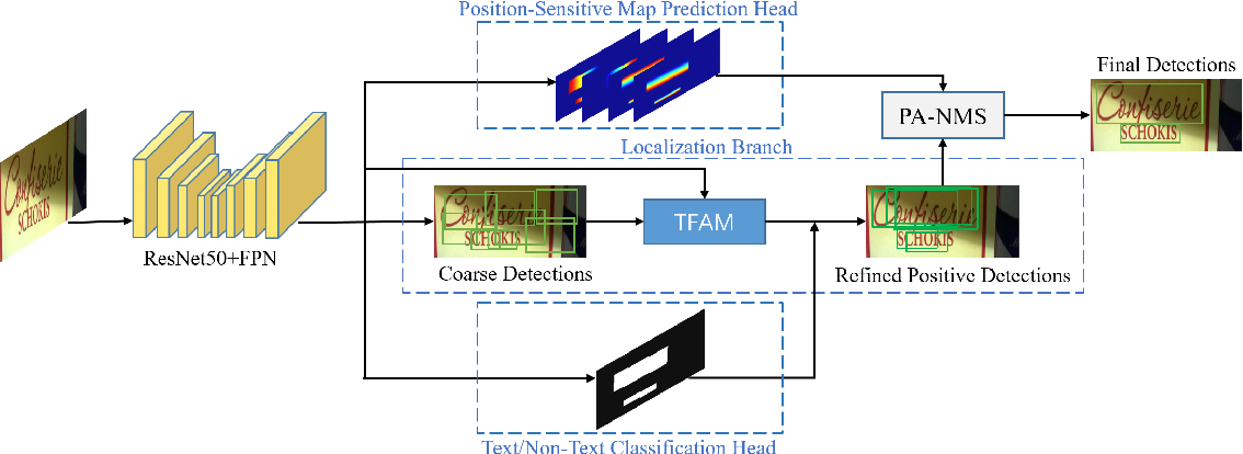 Figure 3 for MOST: A Multi-Oriented Scene Text Detector with Localization Refinement