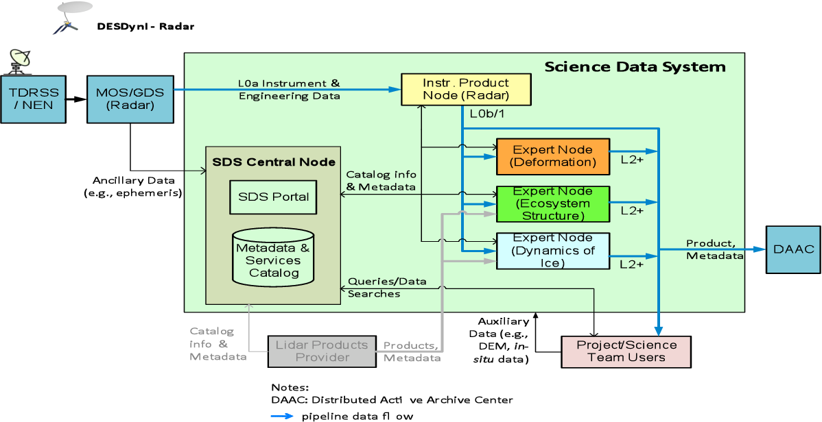 Figure 2. SDS Functional Diagram depicting Modular Architecture