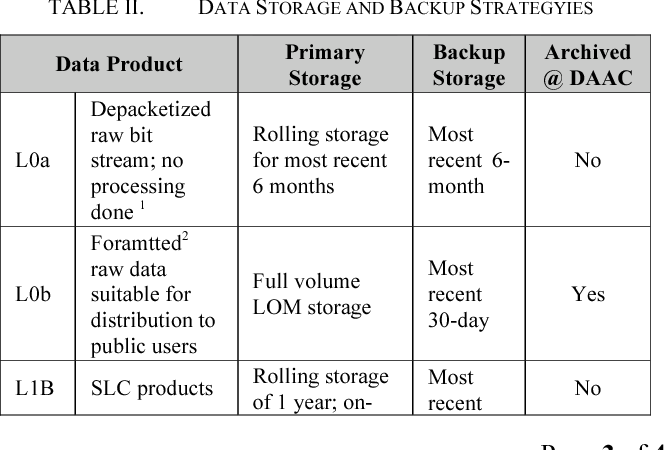 TABLE II. DATA STORAGE AND BACKUP STRATEGYIES