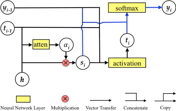 Figure 3 for Modeling Coverage for Neural Machine Translation