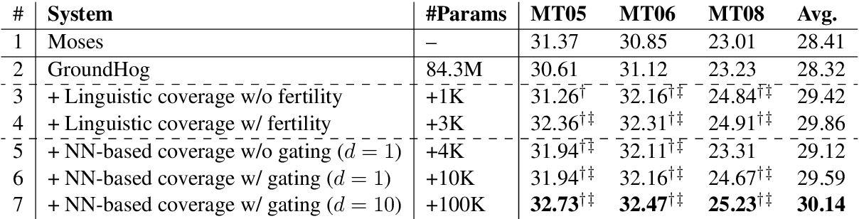 Figure 2 for Modeling Coverage for Neural Machine Translation