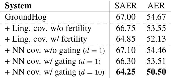 Figure 4 for Modeling Coverage for Neural Machine Translation