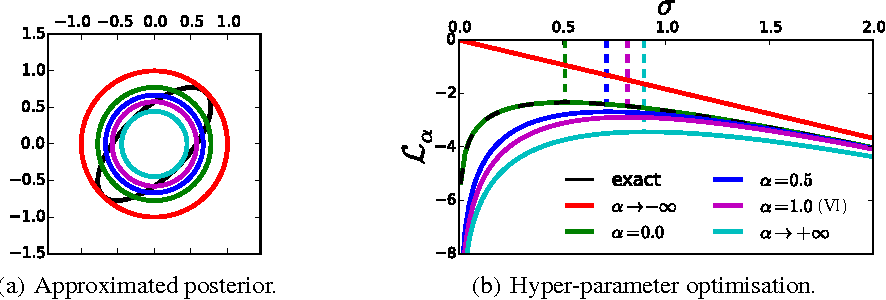Figure 1 for Rényi Divergence Variational Inference