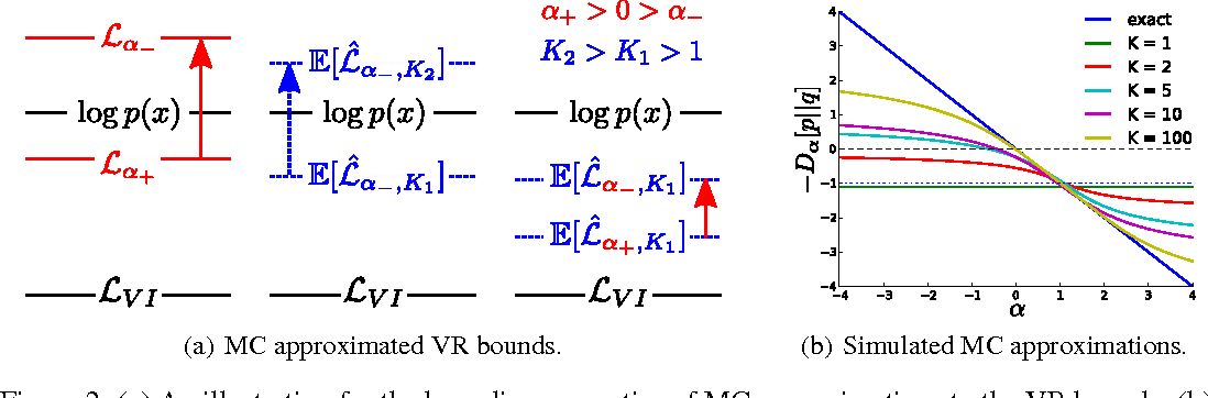 Figure 4 for Rényi Divergence Variational Inference