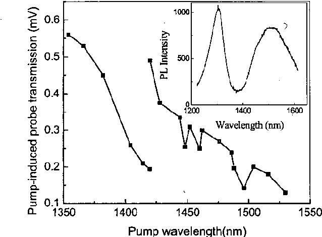 Fig 3. Pump wavelength dependence of the all-optical switching signal showing 2 measurement series. The inset shows the room temperature PL spectrum recorded at 256 mW/cm2, showing the InAsnnP QDs luminescence at 1500 nm and the luminescence of the waveguide core at 1300 nm