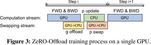 Figure 3 for ZeRO-Offload: Democratizing Billion-Scale Model Training