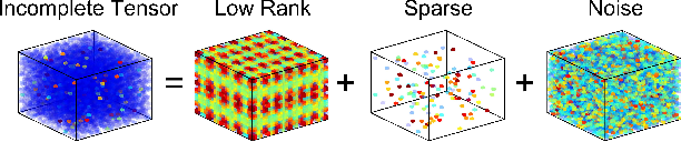 Figure 1 for Bayesian Robust Tensor Factorization for Incomplete Multiway Data