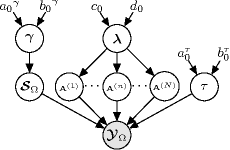 Figure 3 for Bayesian Robust Tensor Factorization for Incomplete Multiway Data