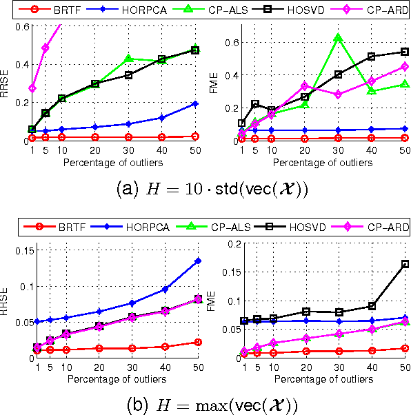 Figure 4 for Bayesian Robust Tensor Factorization for Incomplete Multiway Data