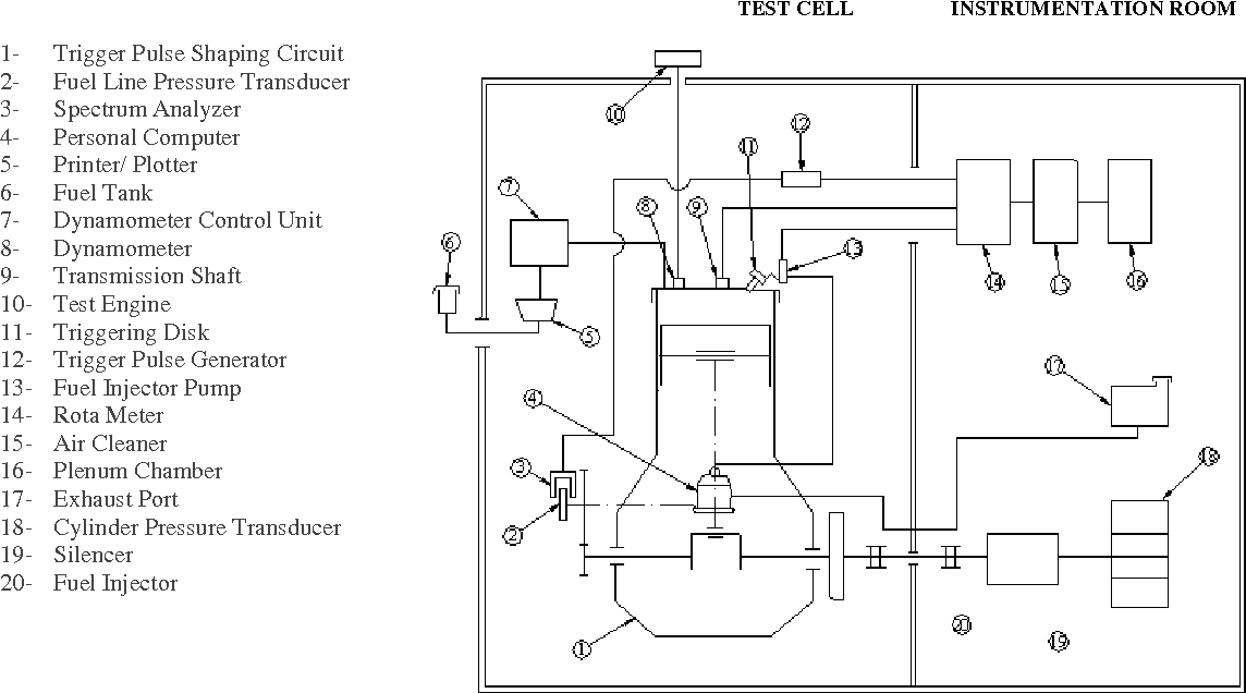 A Semi empirical Model to Predict Diesel Engine Combustion