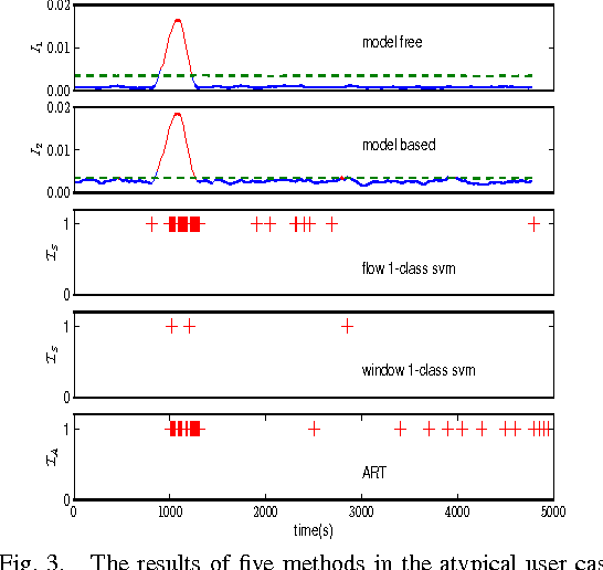Figure 3 for Network Anomaly Detection: A Survey and Comparative Analysis of Stochastic and Deterministic Methods