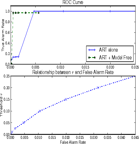 Figure 4 for Network Anomaly Detection: A Survey and Comparative Analysis of Stochastic and Deterministic Methods