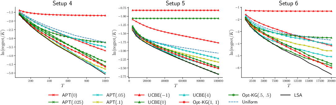 Figure 3 for Thresholding Bandit with Optimal Aggregate Regret