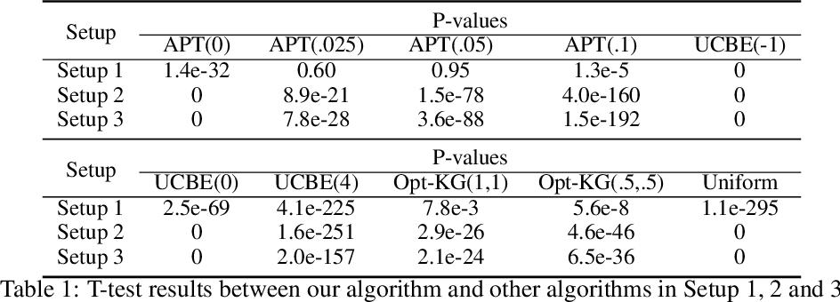 Figure 2 for Thresholding Bandit with Optimal Aggregate Regret